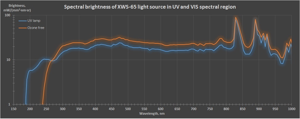 XWS-spectrum-UV-VIS