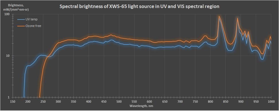 XWS spectrum UV VIS